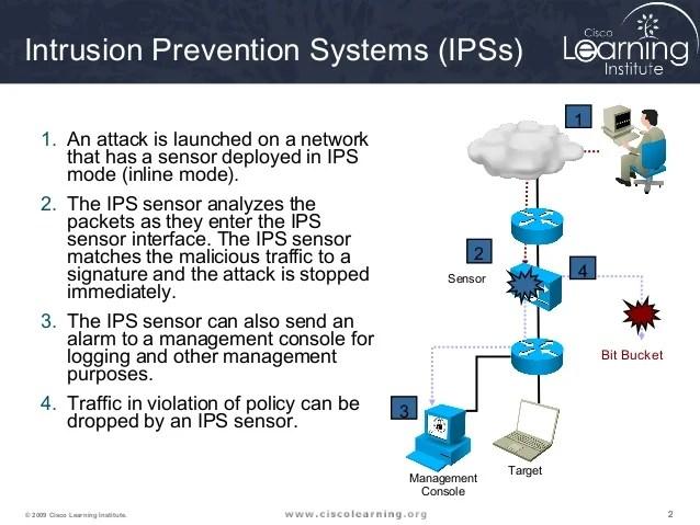 Security Alarm System India