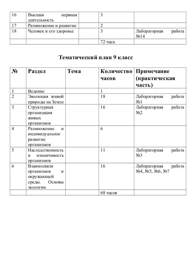 Биология лабораторные работы 8 кл базанова таракан русская школа