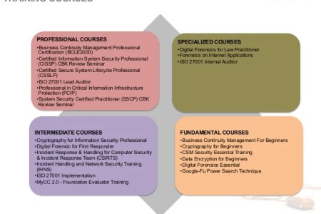 Free Resume Sample » cyber security certifications for beginners ...