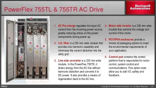 PowerFlex 755T Drive Products Customer Presentation
