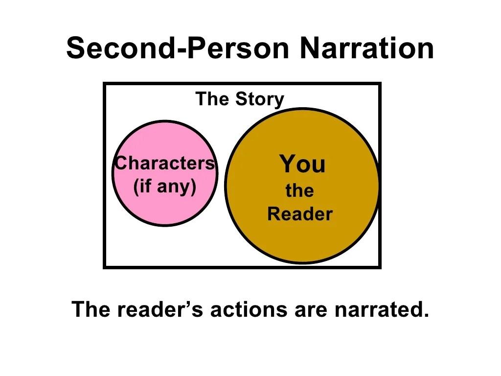 1st 3rd Person Narrative Classslides