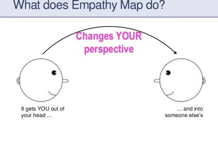 Best empathy map template word pictures introduction to empathy empathy map template google docs 4k pictures 4k pictures full maxwellsz