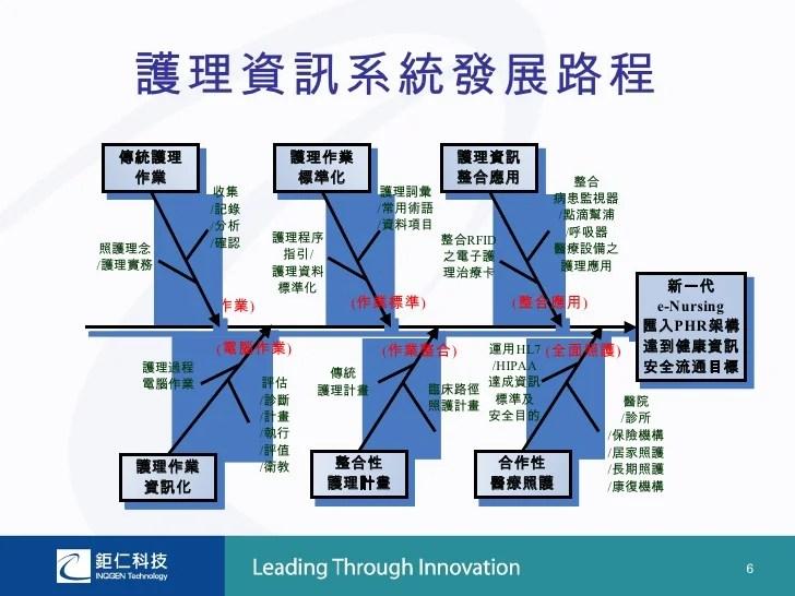 20080513 鉅仁科技股份有限公司 醫護資訊系統