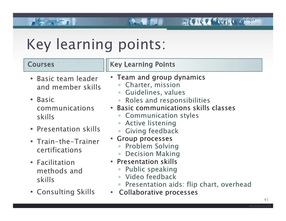 Basic Communication Chart