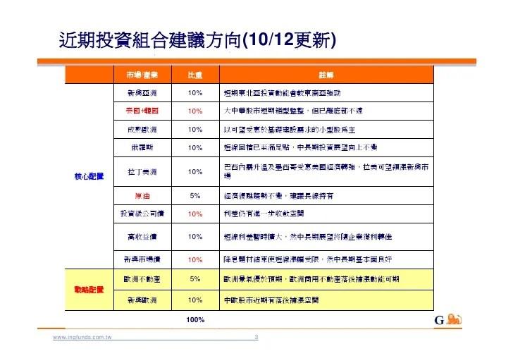 投資分析報告