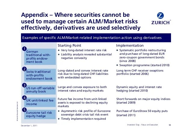 Investment Securities Examples