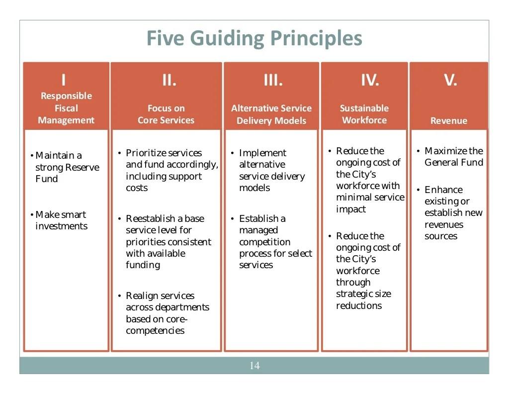 Five Guiding Principles I Ii Iii Iv