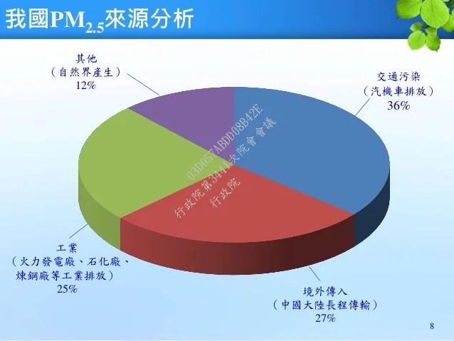 臺灣PM2.5來源