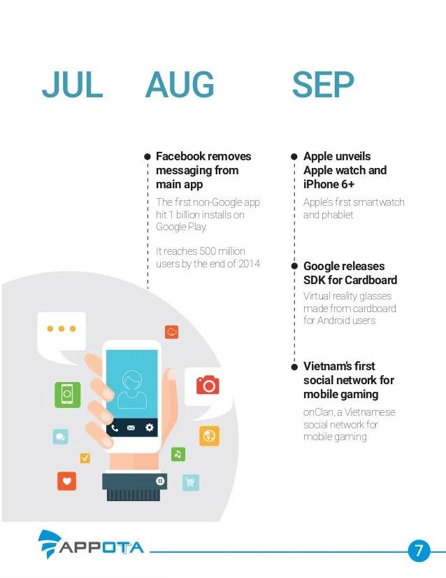 Vietnam Mobile Market 2015 Outlook