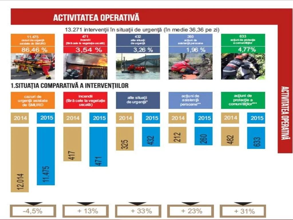 - În perioada supusă analizei, Secretariatul Tehnic Permanent a asigurat desfăşurarea a 7 şedinţe cu Guvernul României. A ...