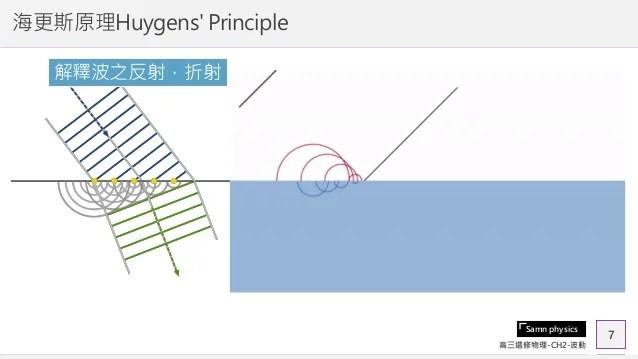 2019 2-5-2-6-海更斯原理與水波的反射折射
