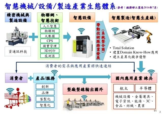 [臺灣人工智慧學校] 工業 4.0 與智慧製造的發展趨勢與挑戰
