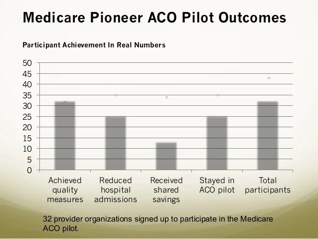 Aco Powerpoint For Dr Cullins