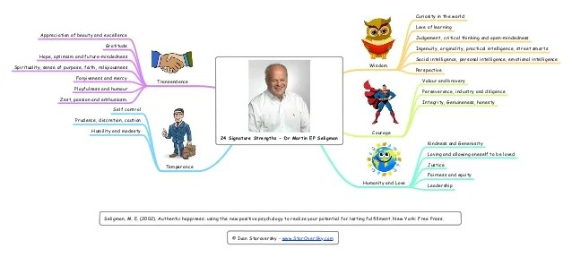 24 signature strengths dr martin ep seligman