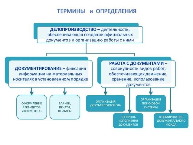Презентация Инструкция По Делопроизводству - venturesaccuse