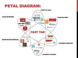 PETAL DIAGRAM: FOOD DELIVERY CATERING