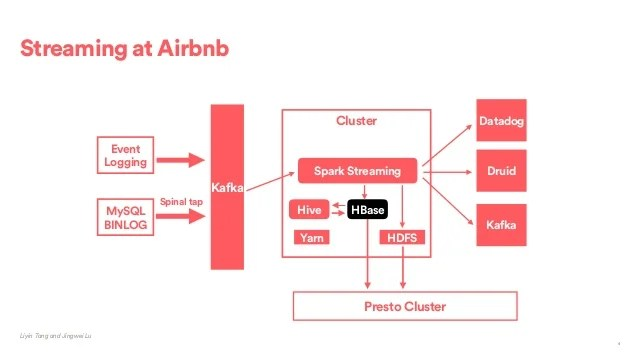 Airstream: Spark Streaming At Airbnb