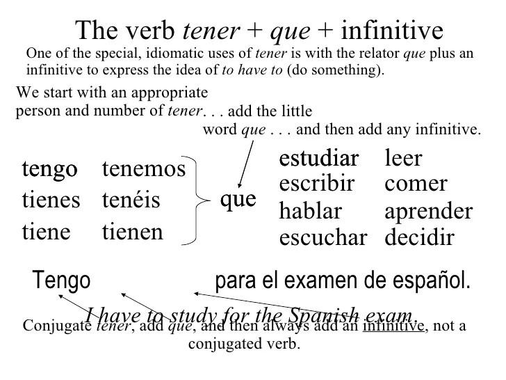 How Say Effort Spanish