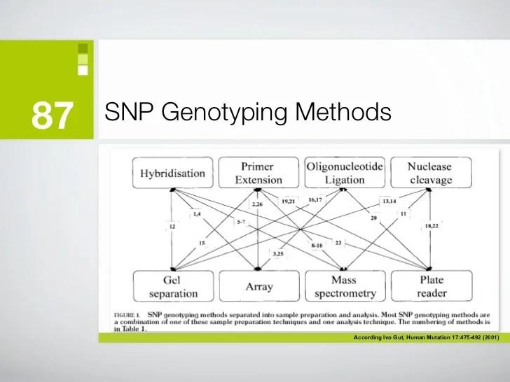 2011 course on Molecular Diagnostic Automation - Part 3 ...