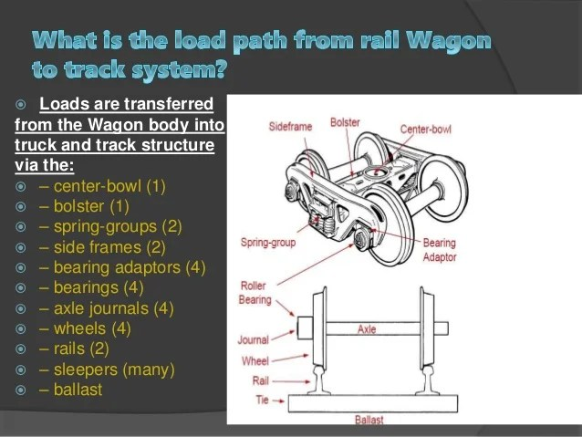 Wagon Axle Diagram  Wiring Diagram