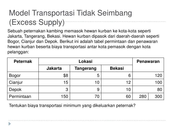 Image Result For Transportasi Dari Bogor Ke Jakartaa