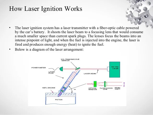 Laser Ignition for Internal Combustion Engines 3228