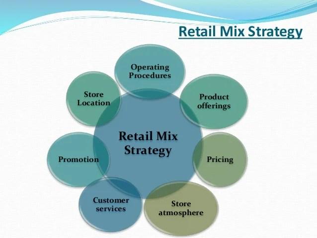 presentation on retail industry