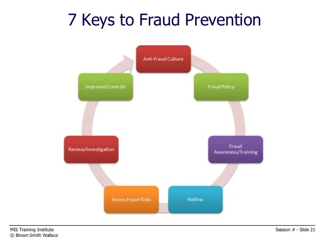 Fraud Detection Example