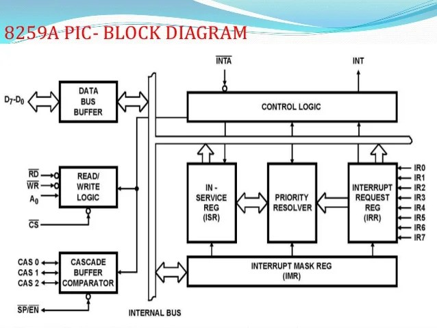 8259 Programmable Interrupt Controller by vijay