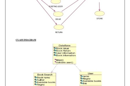 Credit card processing system uml diagrams 4k pictures 4k card processing system uml diagrams online shopping uml examples use cases checkout payment credit online bookshop uml communication diagram example ccuart Choice Image