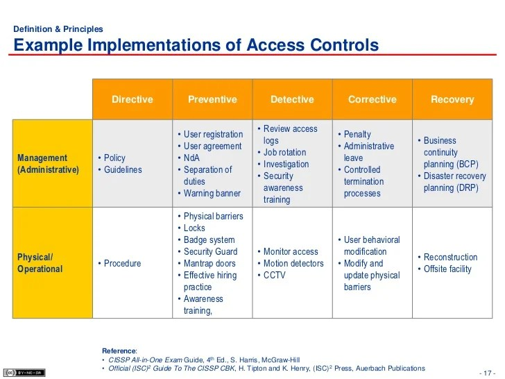 Information Security Policy Examples