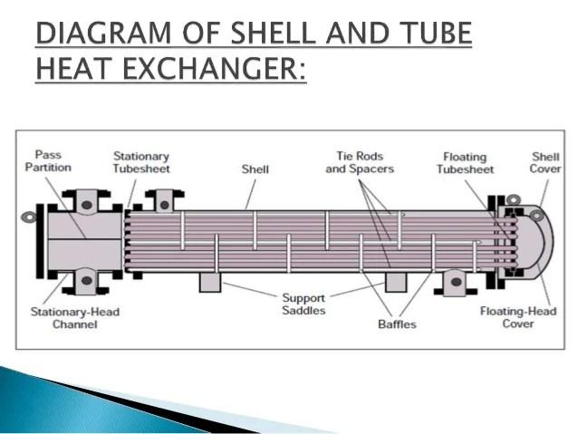 Marine Heat Exchanger Diagram