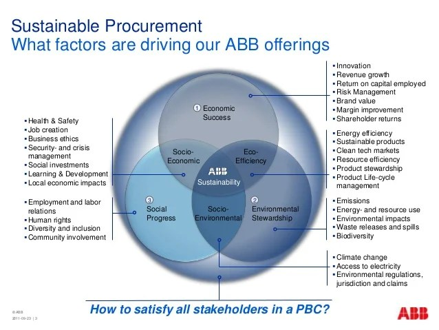 ABB - Sustainable Procurement by Philip Juneau at GIB Summit