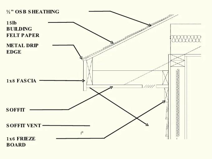 Frieze Board Framing Amtframe Co