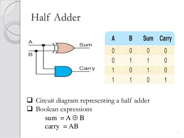 Adder substracter