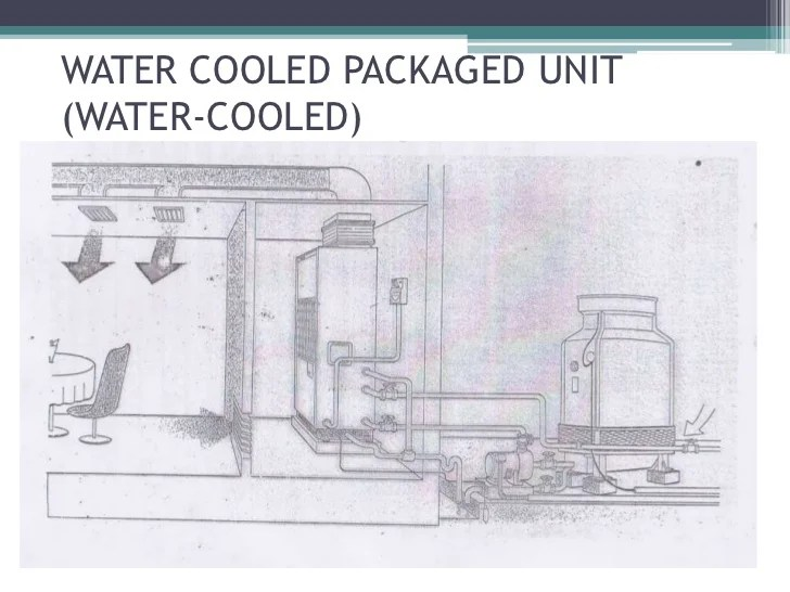 Heating And Cooling Units Homes