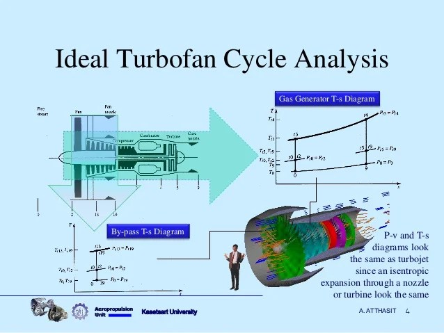 Aircraft propulsion ideal turbofan performance