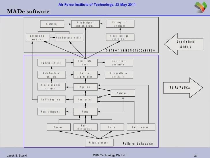 Air force institute final