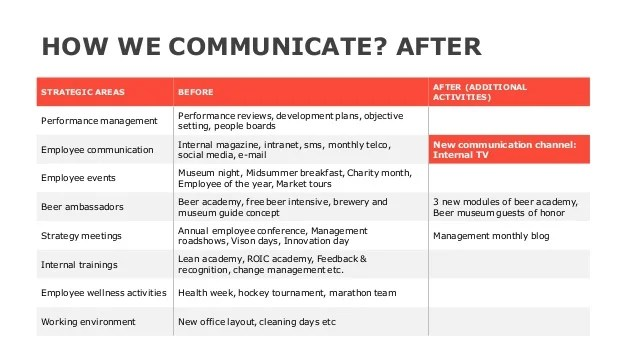 How to make internal communication channels work?