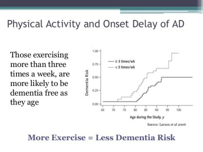 Image result for Alzheimer's disease physical activity