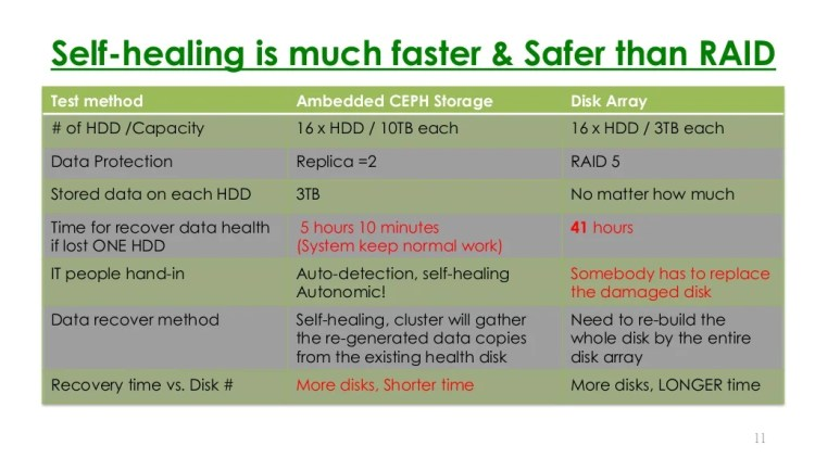 Self-healing is much faster Safer than RAID 11 Test method Ambedded CEPH Storage Disk Array # of HDD /Capacity 16 x HDD ...