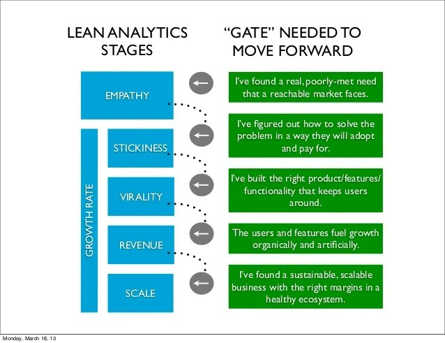Lean Analytics Stages and Gates