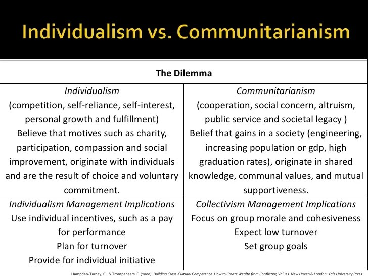 Dimensions of communitarian philosophy in social enterprise theory.