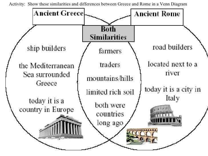 Greek Athens Sparta Venn Diagram Schematic Diagrams