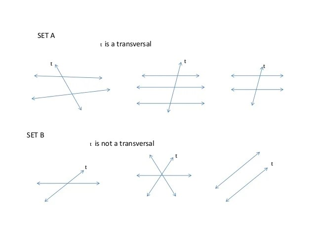 Angles Formed By Parallel Lines Cut By Transversal