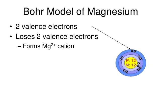 Periodic Table Valence Electrons Mg