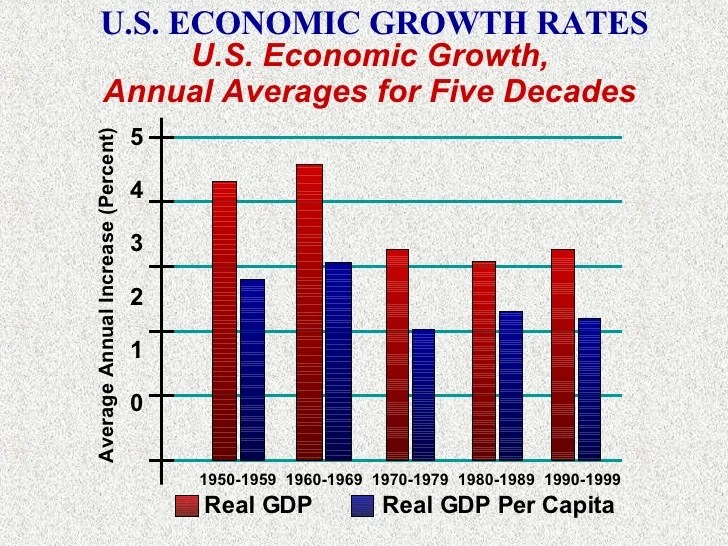 Image result for annual real gdp growth 1950-2017 u.S. economy