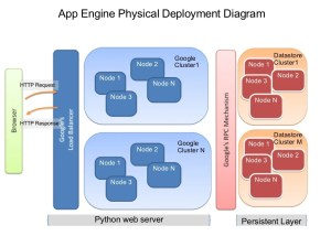 App Engine Physical Deployment Diagram