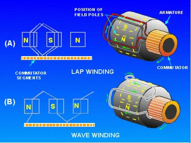 Armature Winding Types Of Armature Winding Electrical Mastar