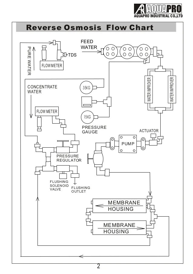 AQUAPRO 3000 GPD WATER TREATMENT SYSTEM IN UAE ( wwwaquaprouae )
